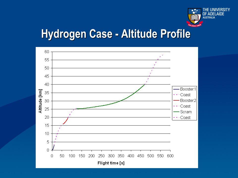 Hydrogen Case - Altitude Profile