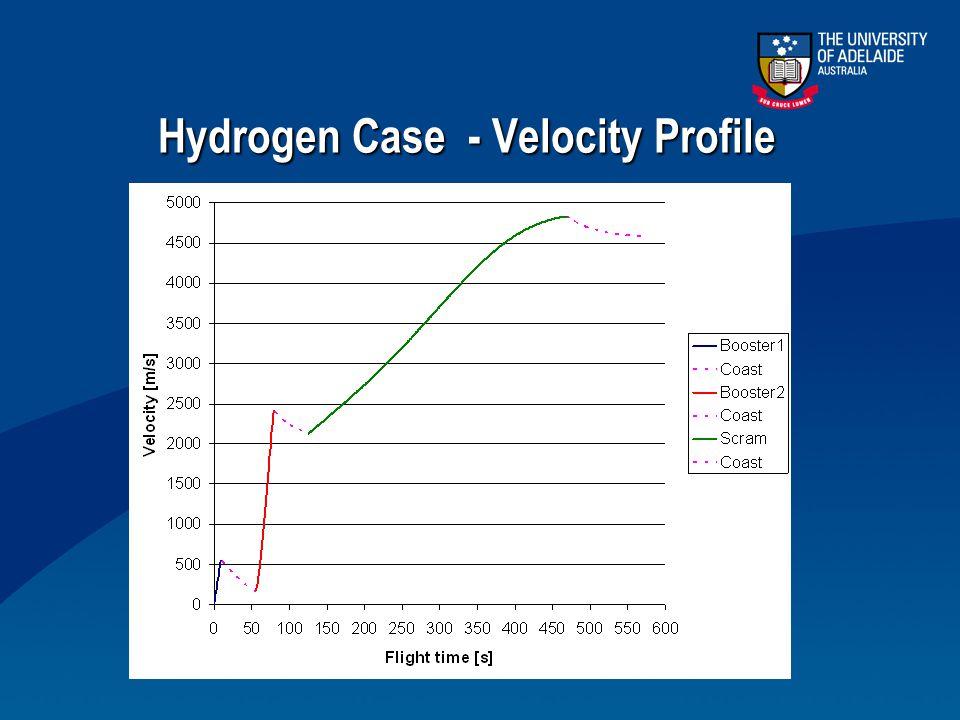Hydrogen Case - Velocity Profile