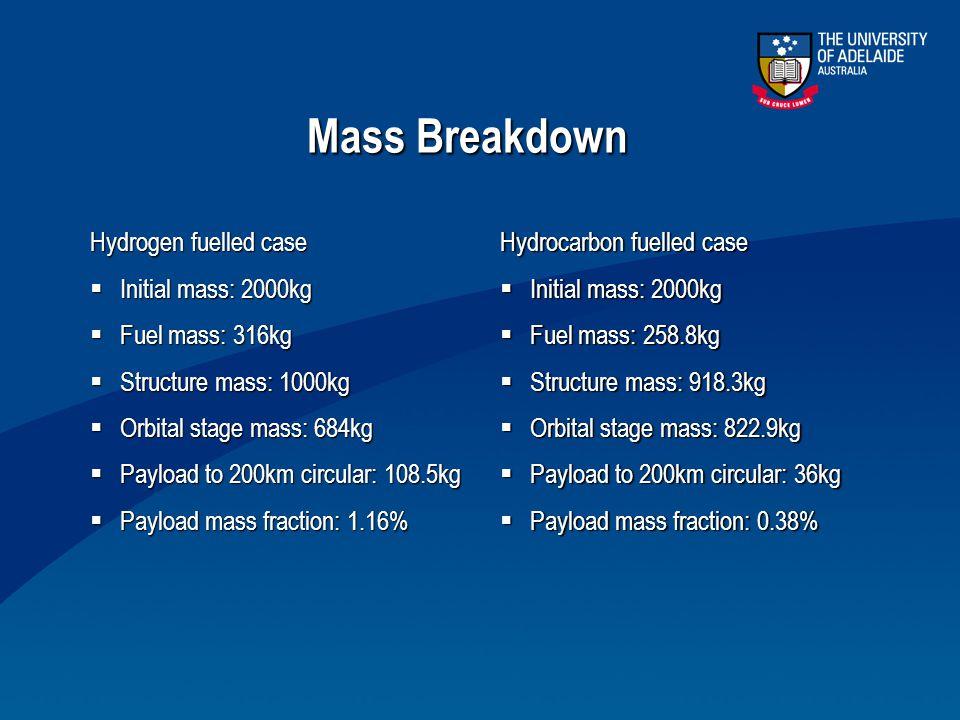 Mass Breakdown Hydrogen fuelled case  Initial mass: 2000kg  Fuel mass: 316kg  Structure mass: 1000kg  Orbital stage mass: 684kg  Payload to 200km