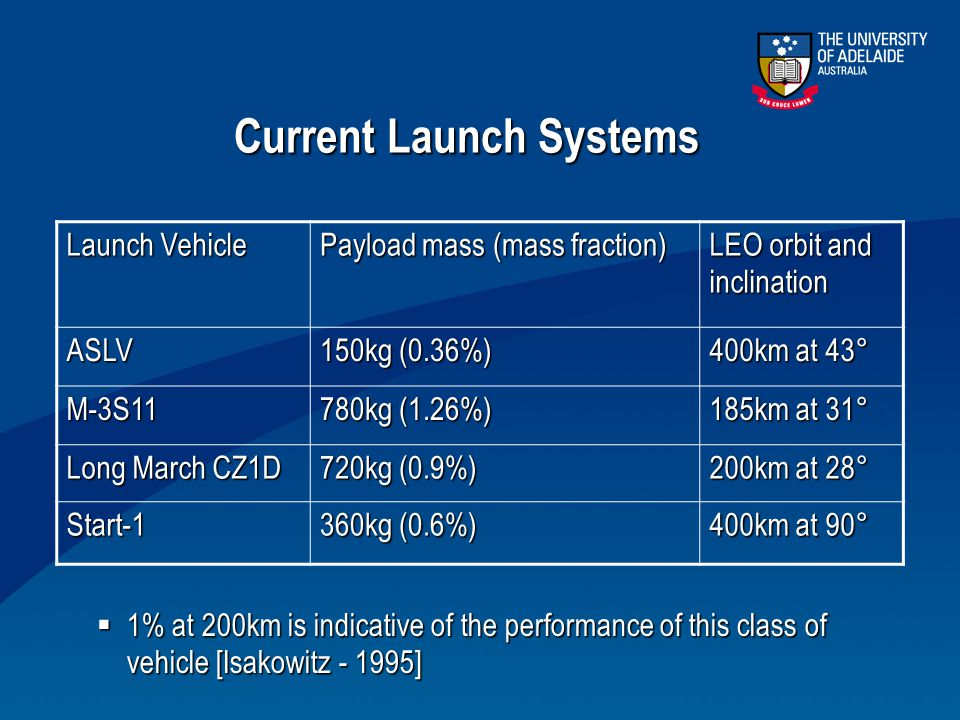 Current Launch Systems Launch Vehicle Payload mass (mass fraction) LEO orbit and inclination ASLV 150kg (0.36%) 400km at 43° M-3S11 780kg (1.26%) 185k