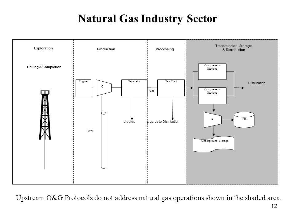 12 Natural Gas Industry Sector Distribution Engine Compressor Stations SeparatorGas Plant Liquids Liquids to Distribution LNG Underground Storage Well Compressor Stations Gas ProductionProcessing Transmission, Storage & Distribution Drilling & Completion Exploration C C Upstream O&G Protocols do not address natural gas operations shown in the shaded area.