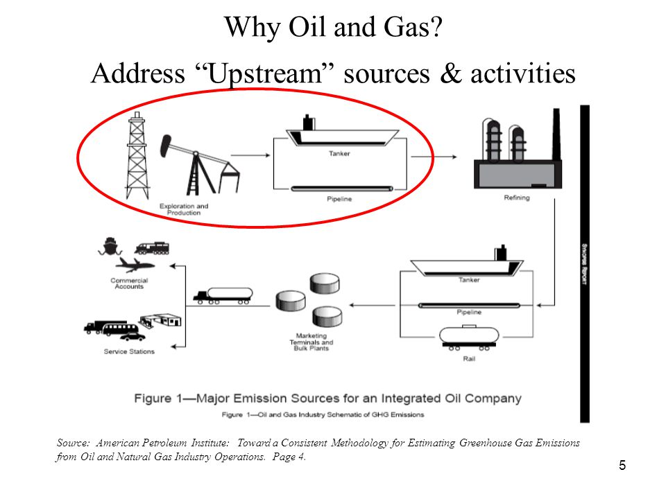 16 Major Issues Addressed in Protocols, continued Direct emissions from Stationary Combustion: –The Issue: Reporting methods for calculating emissions from stationary combustion devices require, at a minimum, fuel consumption data –But the Upstream O&G sector is characterized by numerous small combustion devices that lack fuel consumption meters, e.g.: –Internal combustion engines –Small natural gas turbines –Drill rig and workover rig engines –Heaters and boilers –Proposed Solution: TCR Voluntary Reporting Protocol provides alternative methodologies for calculating stationary combustion emissions based on load factors and time of use: –The alternatives are to be used only when fuel consumption data are lacking and –Time of use is metered or the unit runs continuously
