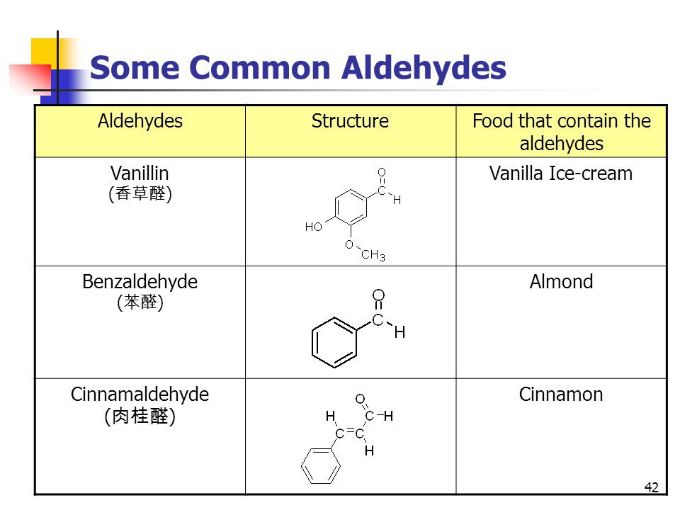 42 Some Common Aldehydes AldehydesStructureFood that contain the aldehydes Vanillin ( 香草醛 ) Vanilla Ice-cream Benzaldehyde ( 苯醛 ) Almond Cinnamaldehyde ( 肉桂醛 ) Cinnamon