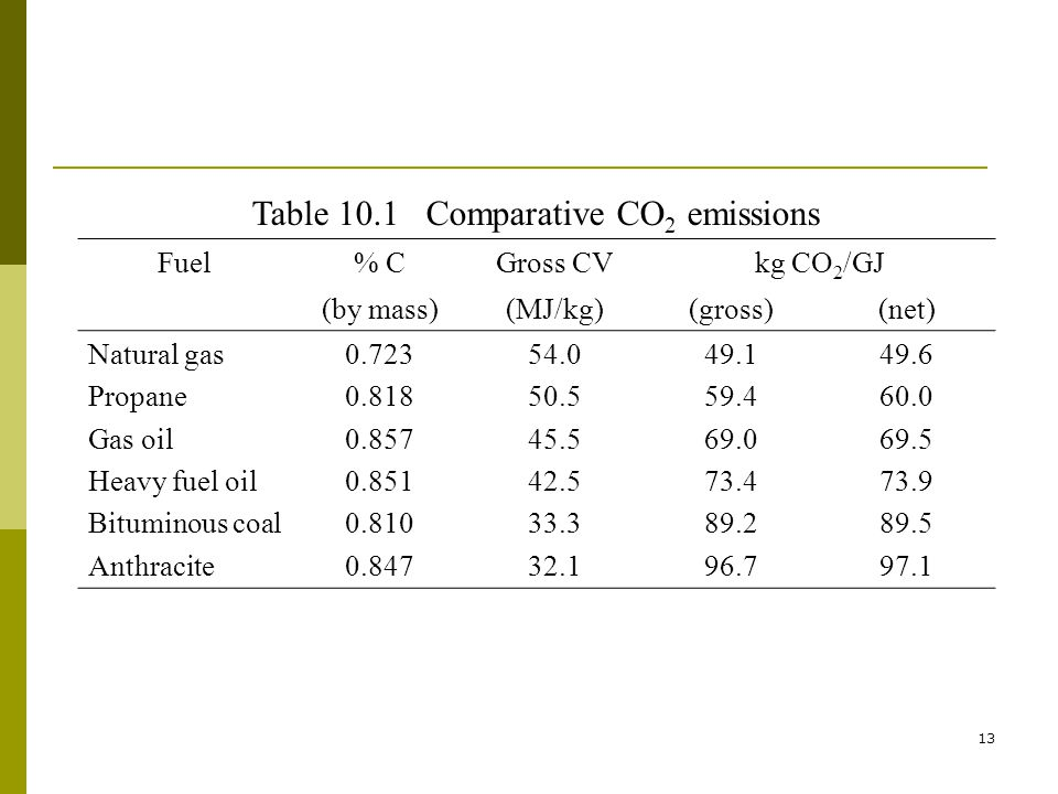 13 Table 10.1 Comparative CO 2 emissions Fuel% CGross CVkg CO 2 /GJ (by mass)(MJ/kg)(gross)(net) Natural gas Propane Gas oil Heavy fuel oil Bituminous coal Anthracite 0.723 0.818 0.857 0.851 0.810 0.847 54.0 50.5 45.5 42.5 33.3 32.1 49.1 59.4 69.0 73.4 89.2 96.7 49.6 60.0 69.5 73.9 89.5 97.1