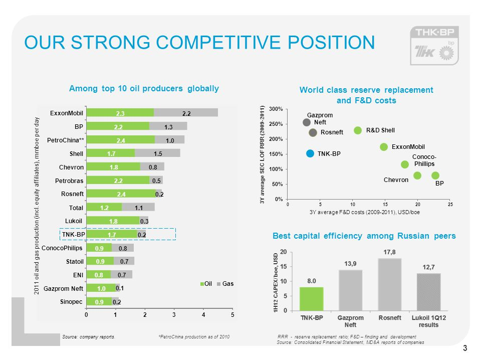 OUR STRONG COMPETITIVE POSITION Source: company reports.