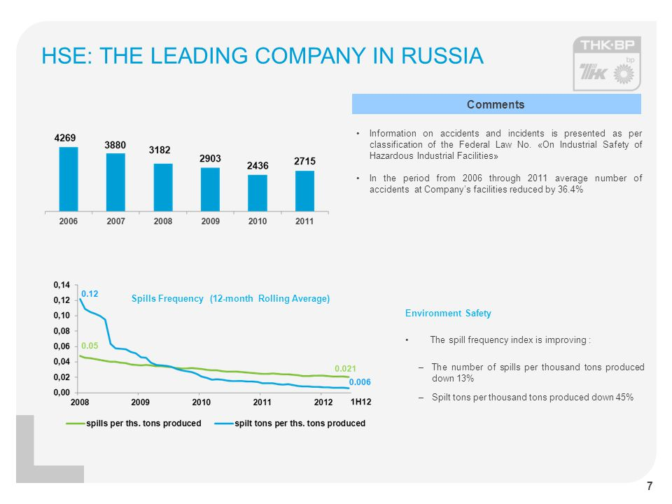 HSE: THE LEADING COMPANY IN RUSSIA Environment Safety The spill frequency index is improving : –The number of spills per thousand tons produced down 13% –Spilt tons per thousand tons produced down 45% Spills Frequency (12-month Rolling Average) 7 Information on accidents and incidents is presented as per classification of the Federal Law No.