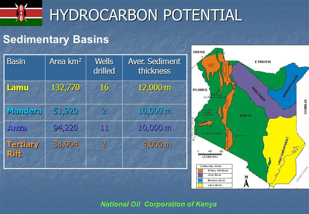 National Oil Corporation of Kenya ANZA BASIN AnzaAnza Basin
