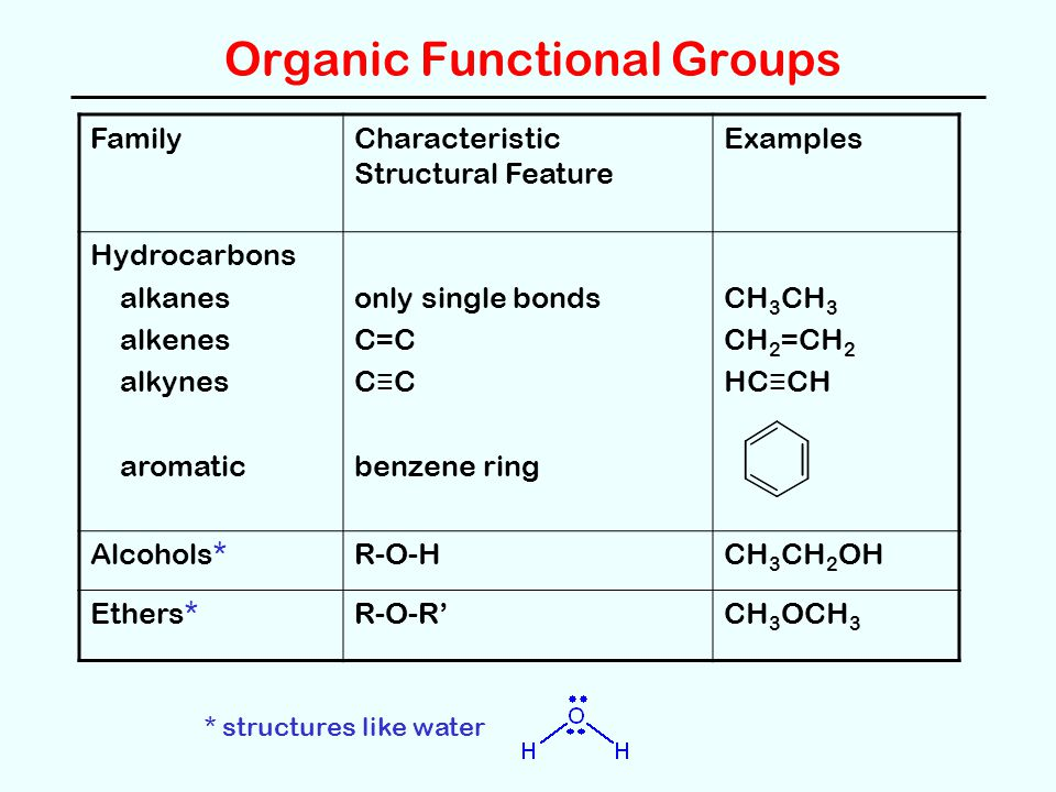 Organic Functional Groups FamilyCharacteristic Structural Feature Examples Hydrocarbons alkanes alkenes alkynes aromatic only single bonds C=C C ≡ C benzene ring CH 3 CH 2 =CH 2 HC ≡ CH Alcohols*R-O-HCH 3 CH 2 OH Ethers*R-O-R'CH 3 OCH 3 * structures like water