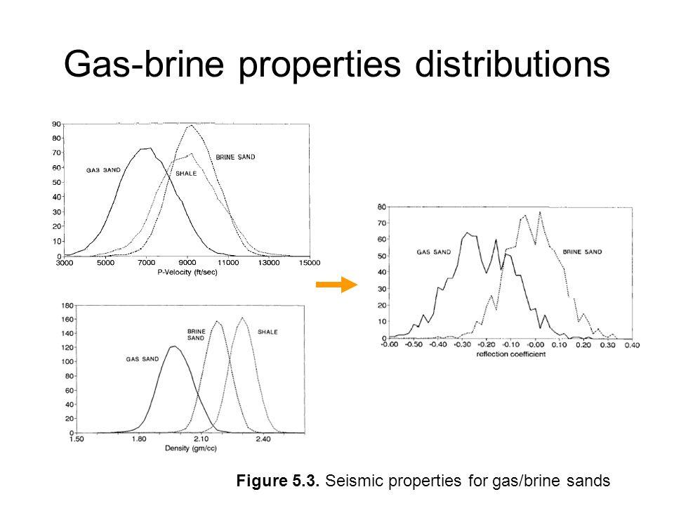 Gas-brine properties distributions Figure 5.3. Seismic properties for gas/brine sands