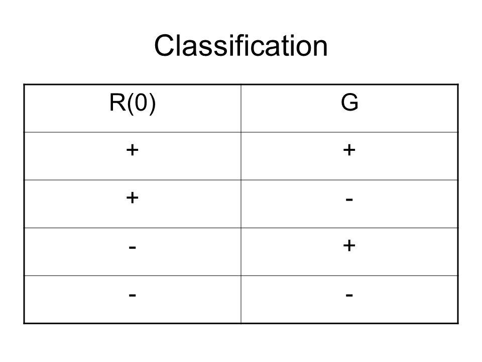 Classification R(0)G ++ +- -+ --