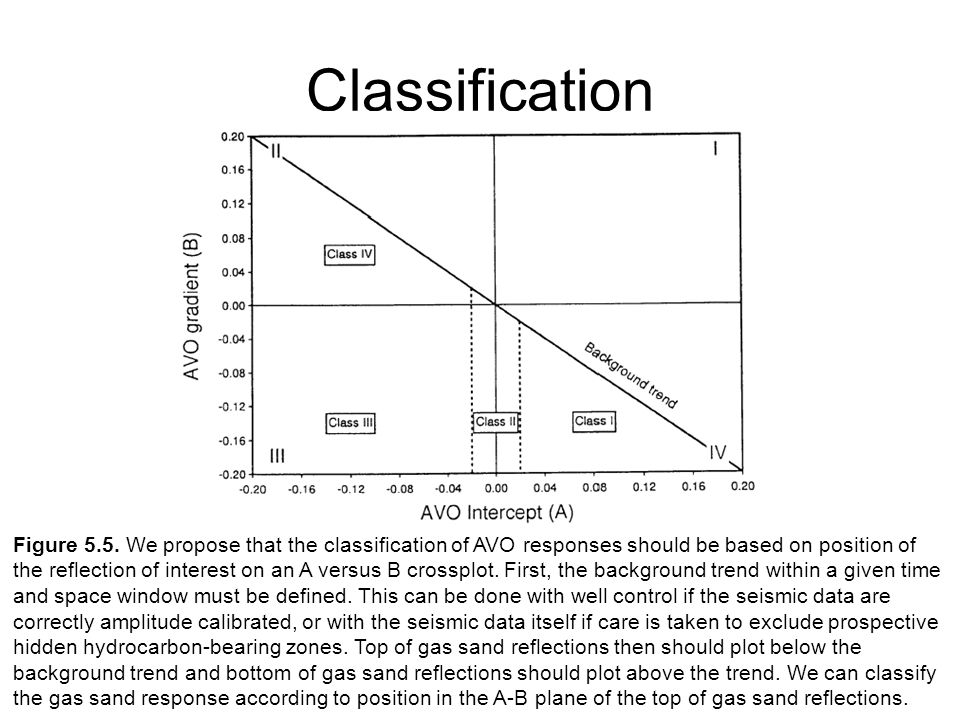 Classification Figure 5.5. We propose that the classification of AVO responses should be based on position of the reflection of interest on an A versu