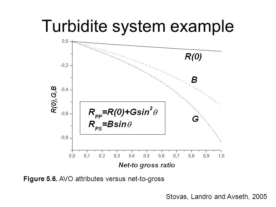 Turbidite system example Figure 5.6. AVO attributes versus net-to-gross Stovas, Landro and Avseth, 2005