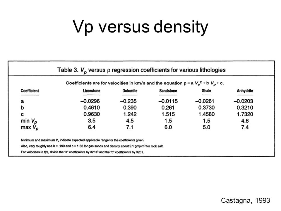 Vp/Vs versus Vp Figure 5.1. Vp/Vs ratio versus Vp for different lithology