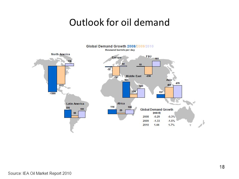 Outlook for oil demand 18 Source: IEA Oil Market Report 2010