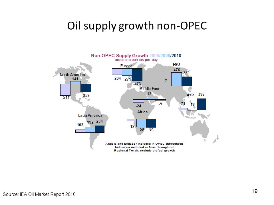 Oil supply growth non-OPEC 19 Source: IEA Oil Market Report 2010