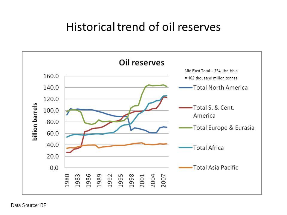 World oil production Data Source: BP
