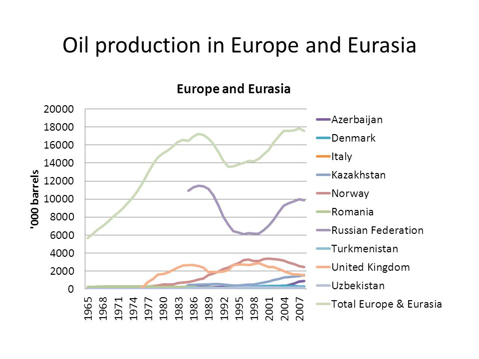 Oil production in Europe and Eurasia