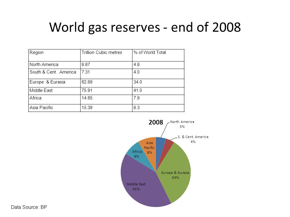 World gas reserves - end of 2008 RegionTrillion Cubic metres% of World Total North America8.874.8 South & Cent. America7.314.0 Europe & Eurasia62.8934
