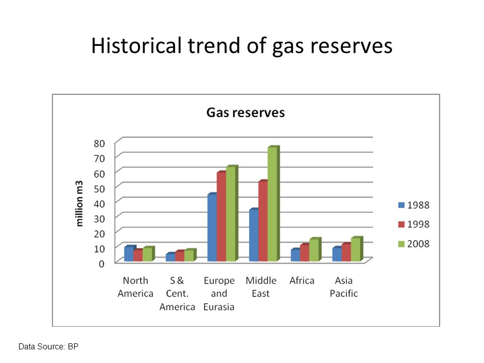 Historical trend of gas reserves Data Source: BP