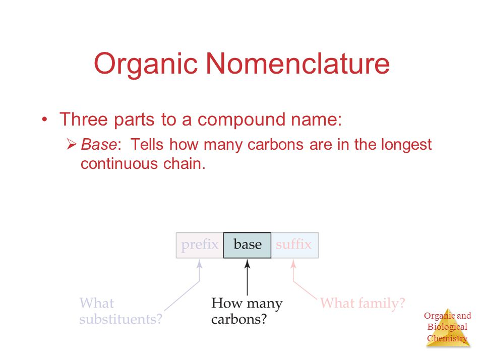 Organic and Biological Chemistry Organic Nomenclature Three parts to a compound name:  Base: Tells how many carbons are in the longest continuous chain.