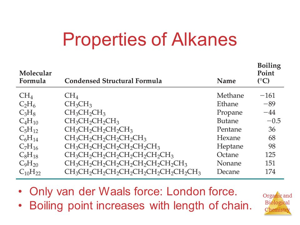 Organic and Biological Chemistry Properties of Alkanes Only van der Waals force: London force.