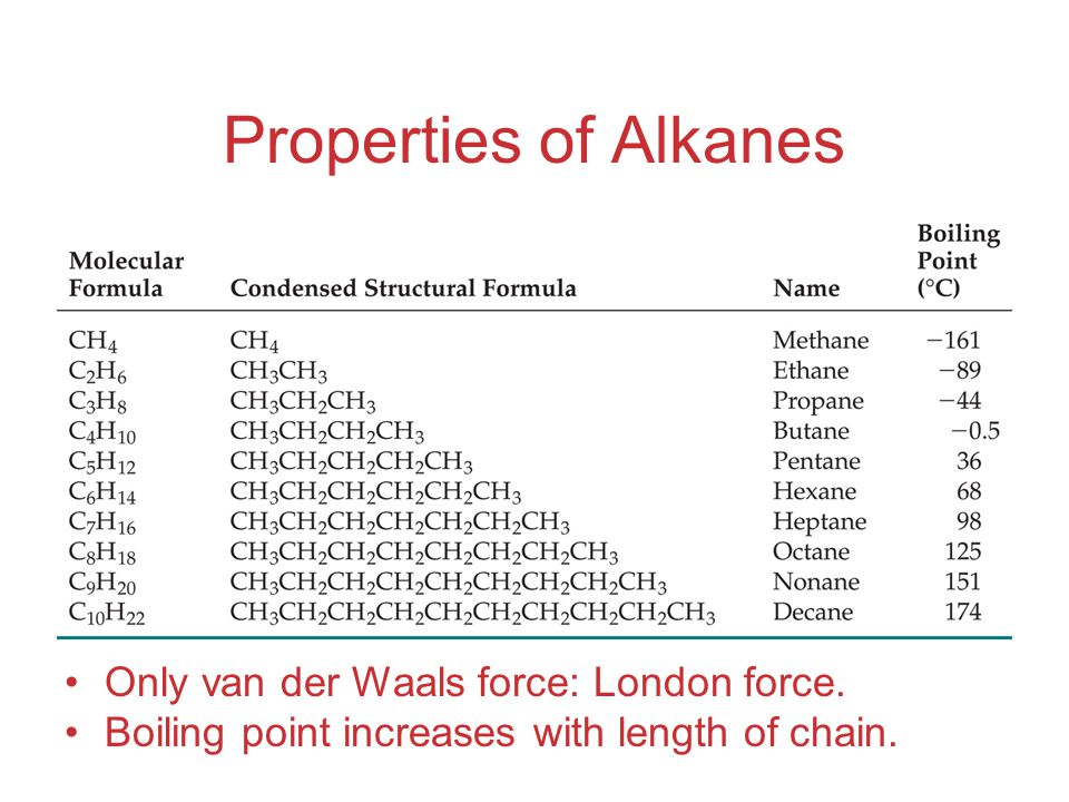 Properties of Alkanes Only van der Waals force: London force.