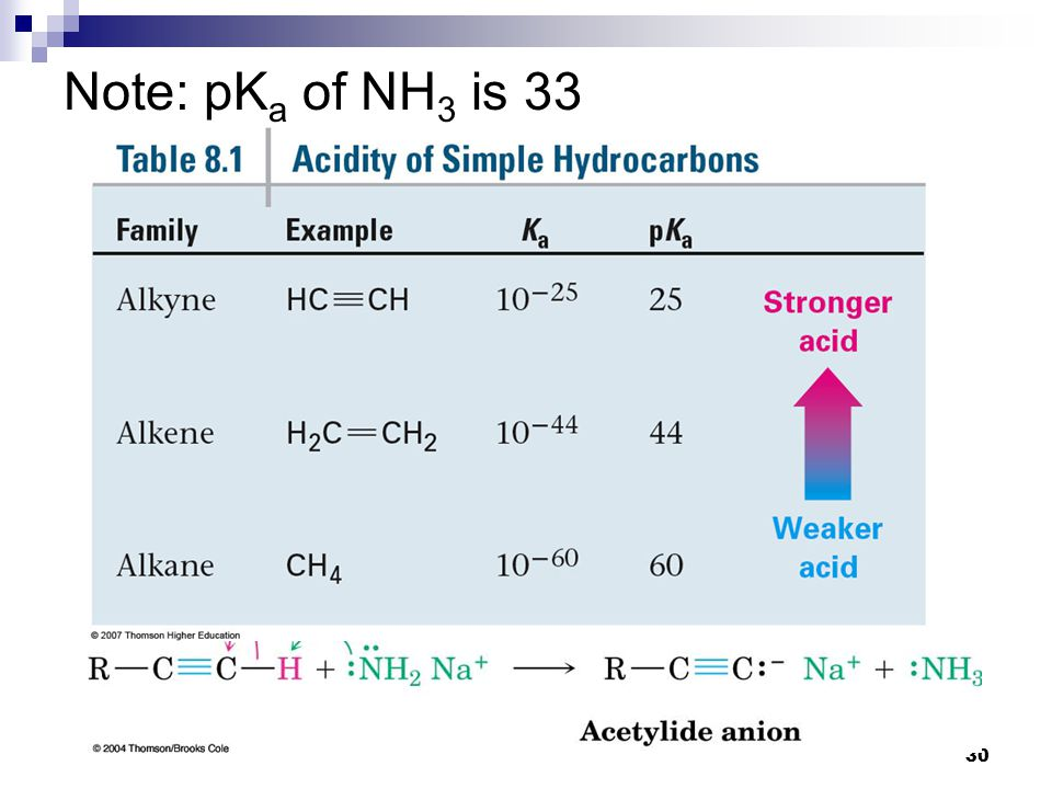 30 Note: pK a of NH 3 is 33