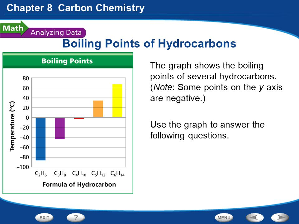 Chapter 8 Carbon Chemistry Boiling Points of Hydrocarbons The graph shows the boiling points of several hydrocarbons. (Note: Some points on the y-axis