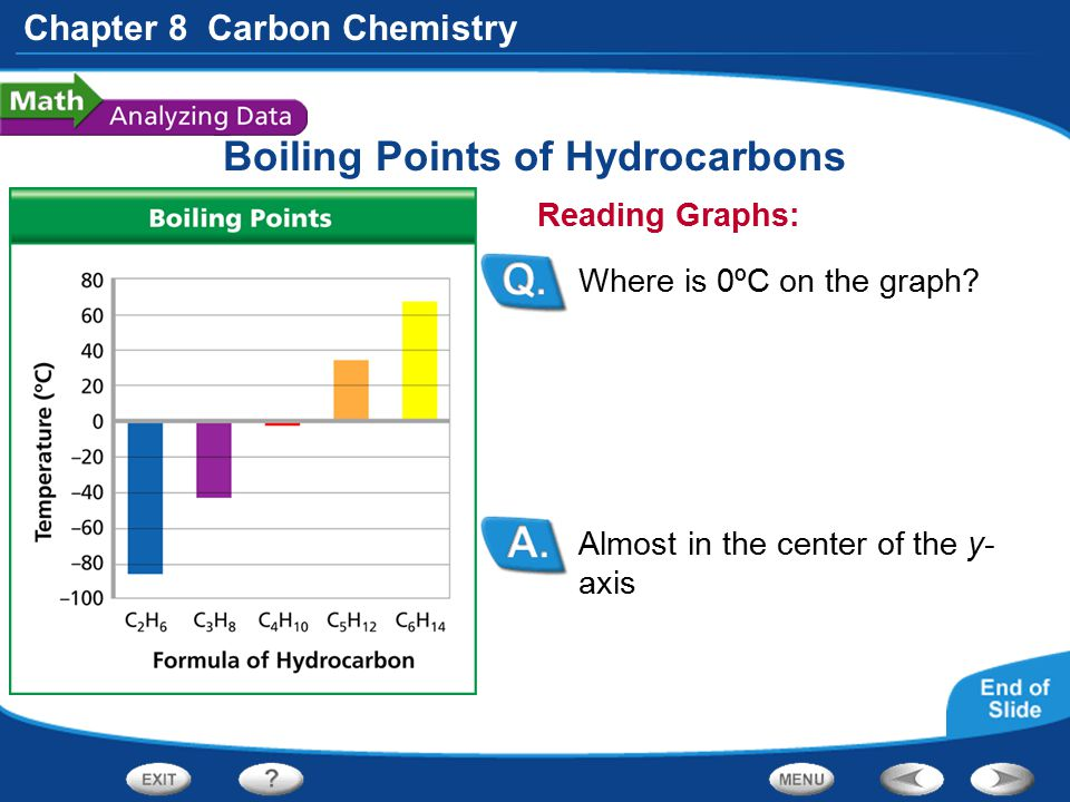 Chapter 8 Carbon Chemistry Boiling Points of Hydrocarbons Almost in the center of the y- axis Reading Graphs: Where is 0ºC on the graph?