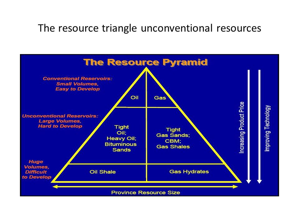 The resource triangle unconventional resources