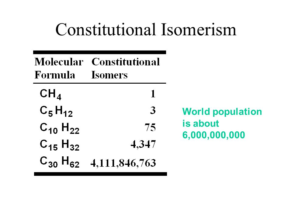 Constitutional Isomerism World population is about 6,000,000,000