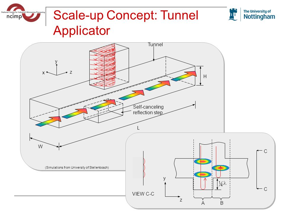 Scale-up Concept: Tunnel Applicator H L W Tunnel x y z Self-canceling reflection step VIEW C-C C C A B y z (Simulations from University of Stellenbosch)