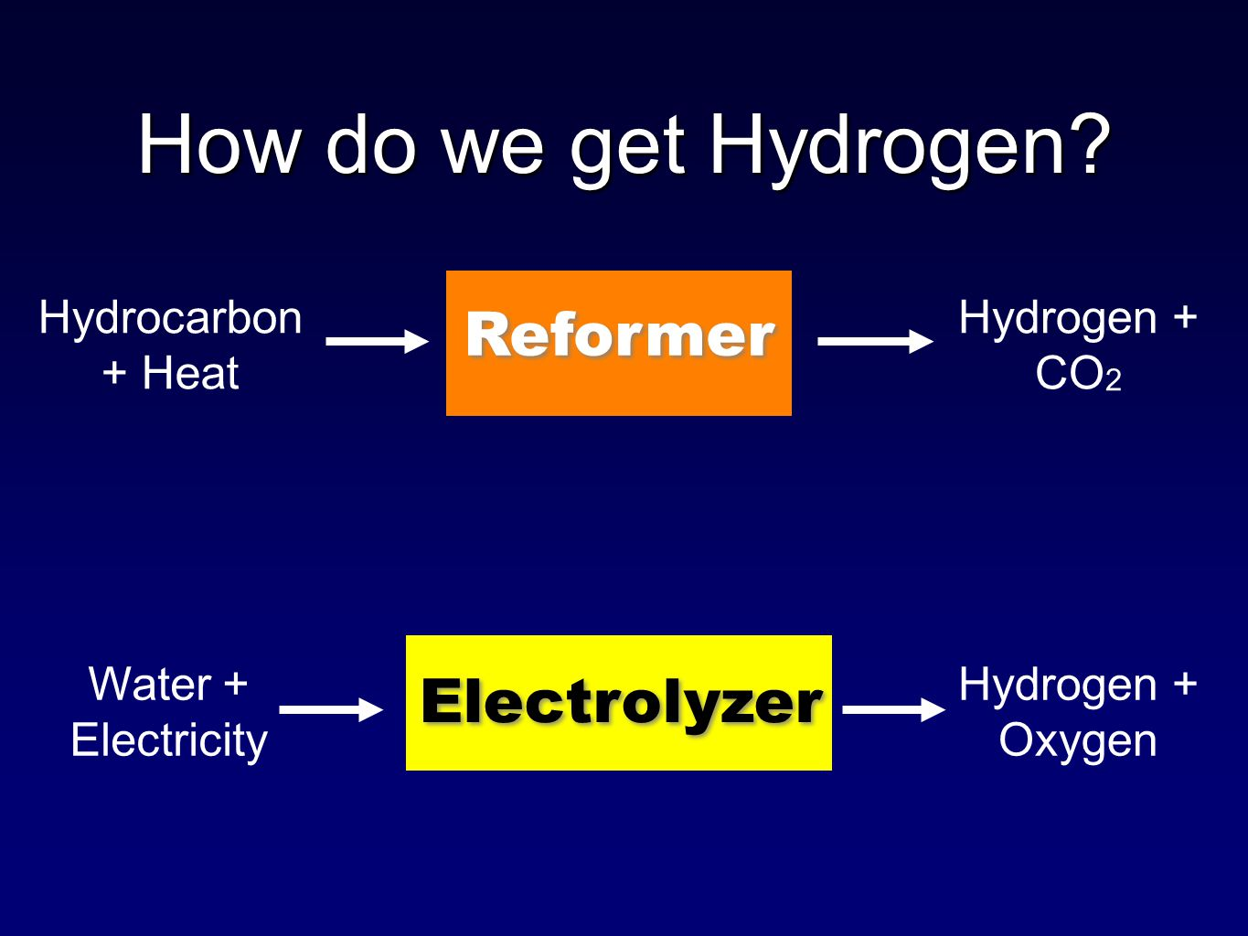 Reformer Electrolyzer How do we get Hydrogen.