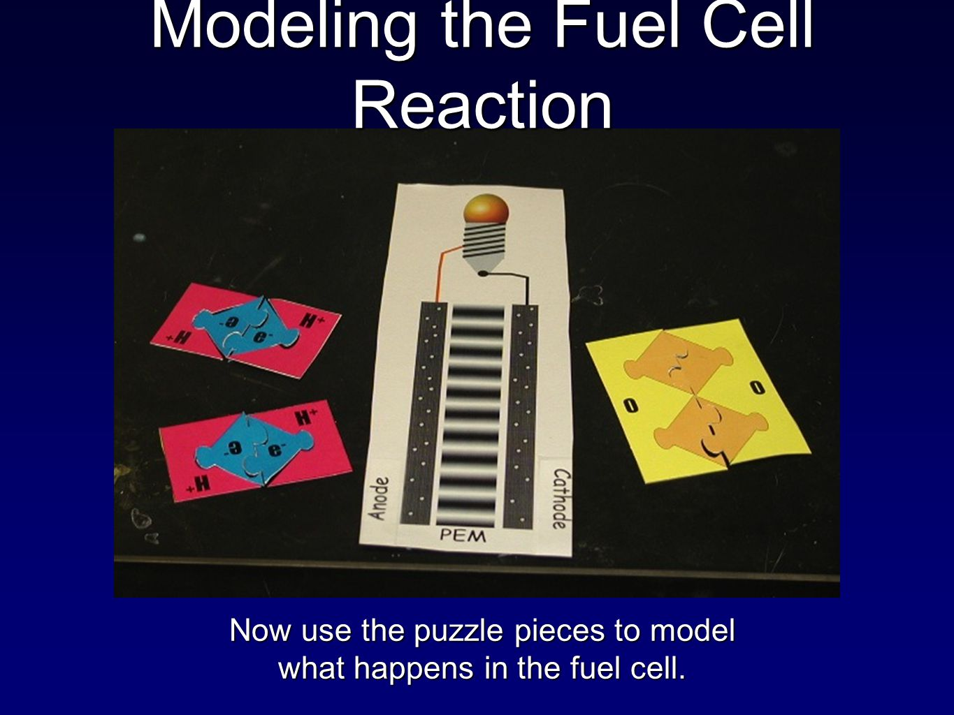 Now use the puzzle pieces to model what happens in the fuel cell. Modeling the Fuel Cell Reaction