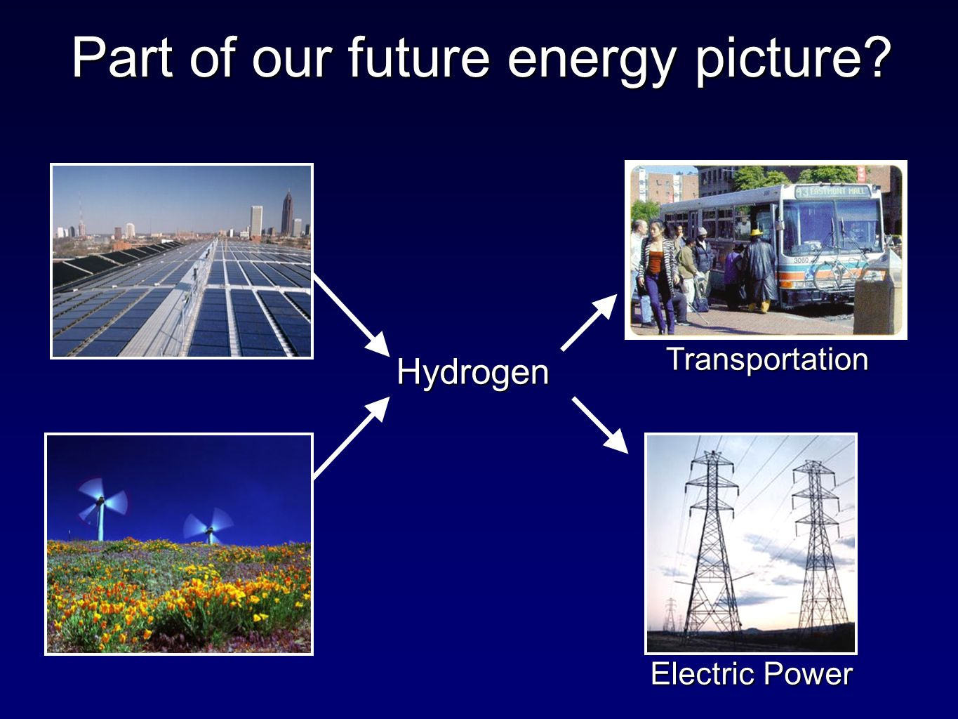 Part of our future energy picture Hydrogen Electric Power Transportation