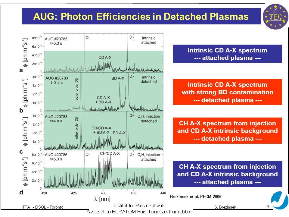 8 ITPA - DSOL - TorontoS. Brezinsek TEC Brezinsek et al.