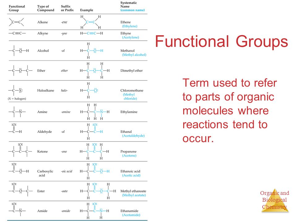 Organic and Biological Chemistry Functional Groups Term used to refer to parts of organic molecules where reactions tend to occur.