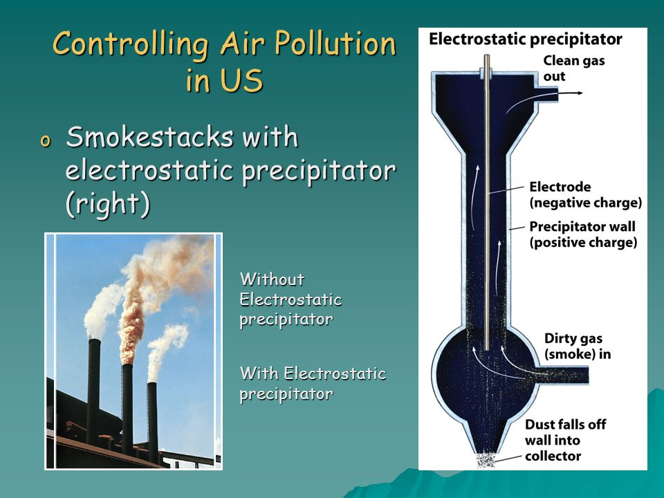 Controlling Air Pollution in US o Smokestacks with electrostatic precipitator (right) Without Electrostatic precipitator With Electrostatic precipitator