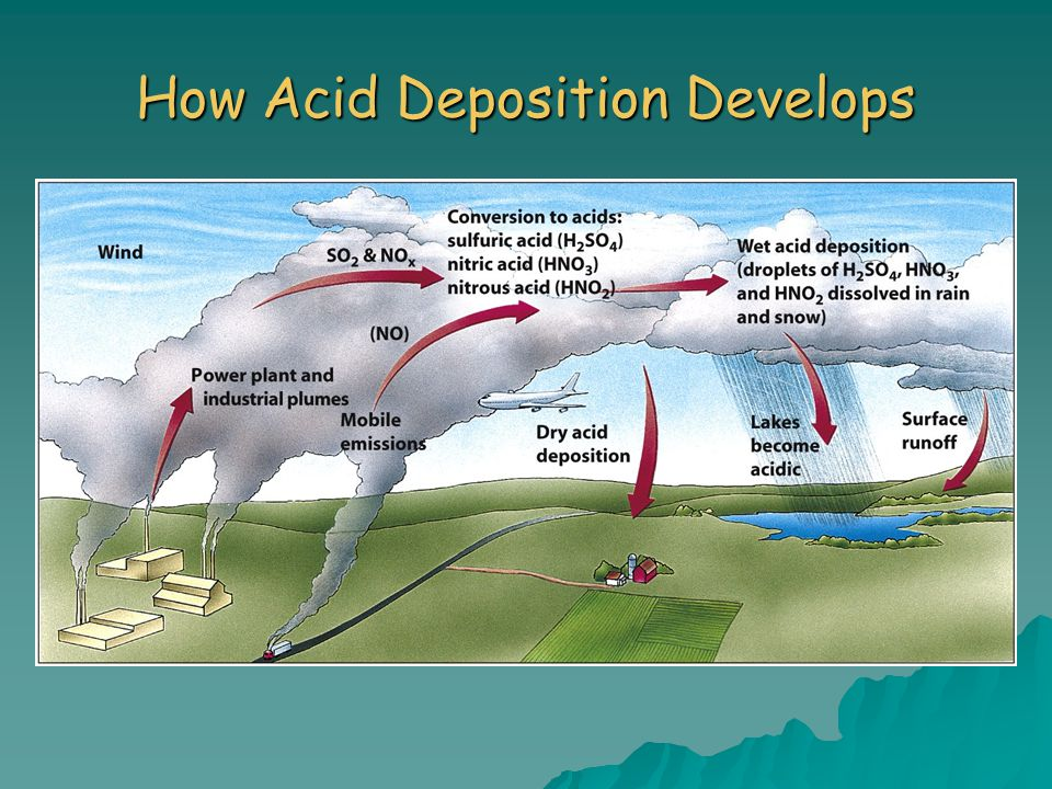 How Acid Deposition Develops