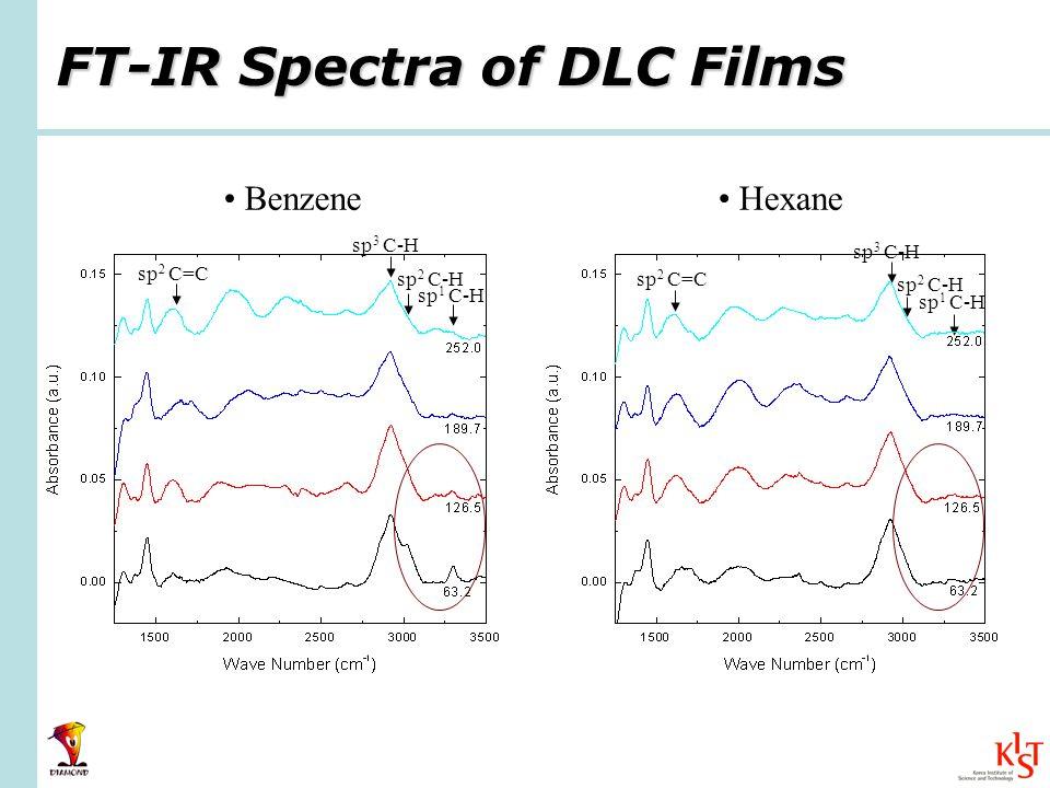 FT-IR Spectra of DLC Films Benzene Hexane sp 1 C-H sp 2 C-H sp 3 C-H sp 1 C-H sp 2 C-H sp 3 C-H sp 2 C=C
