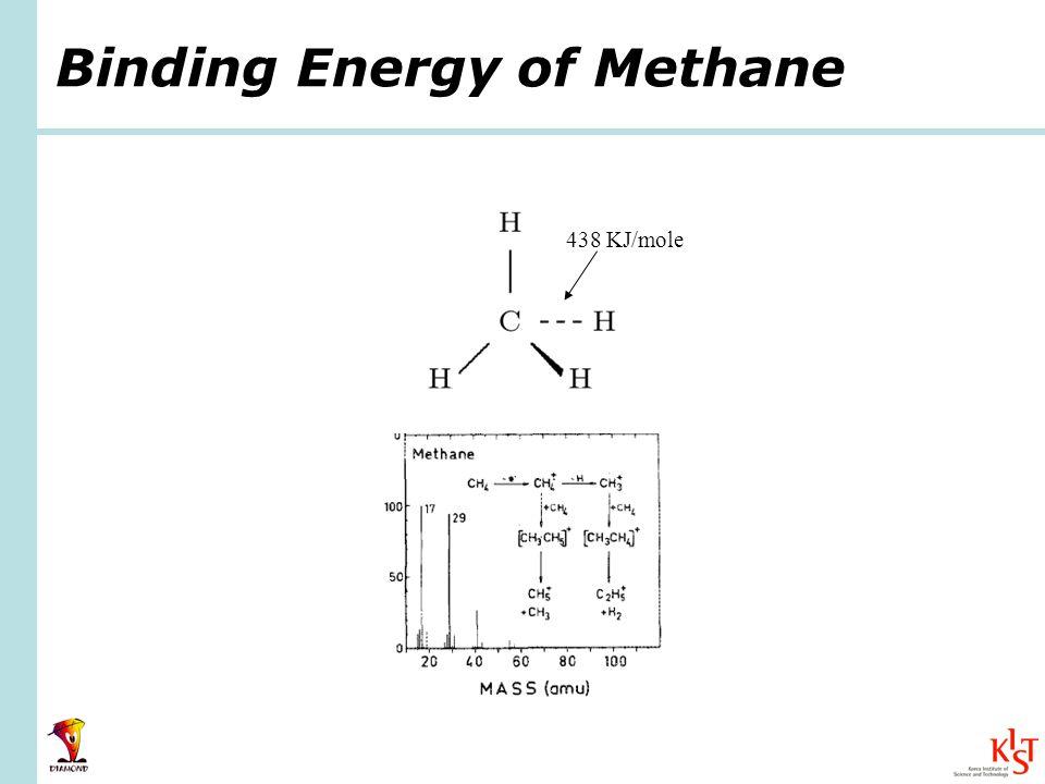 Binding Energy of Methane 438 KJ/mole