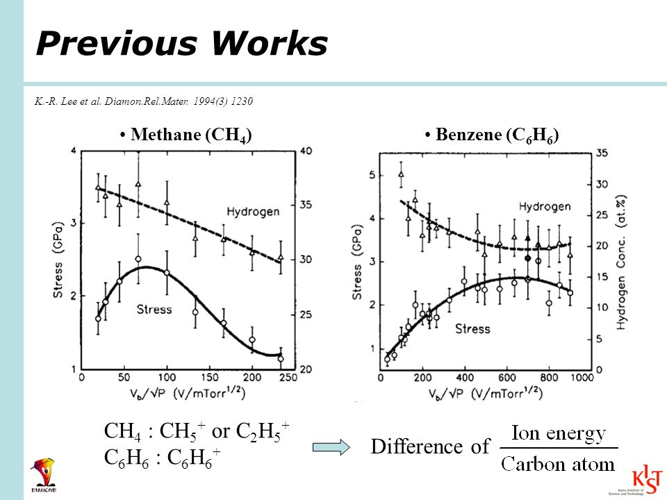 Dependence of properties of DLC film on precursor gases Methane (CH 4 ) K.-R.