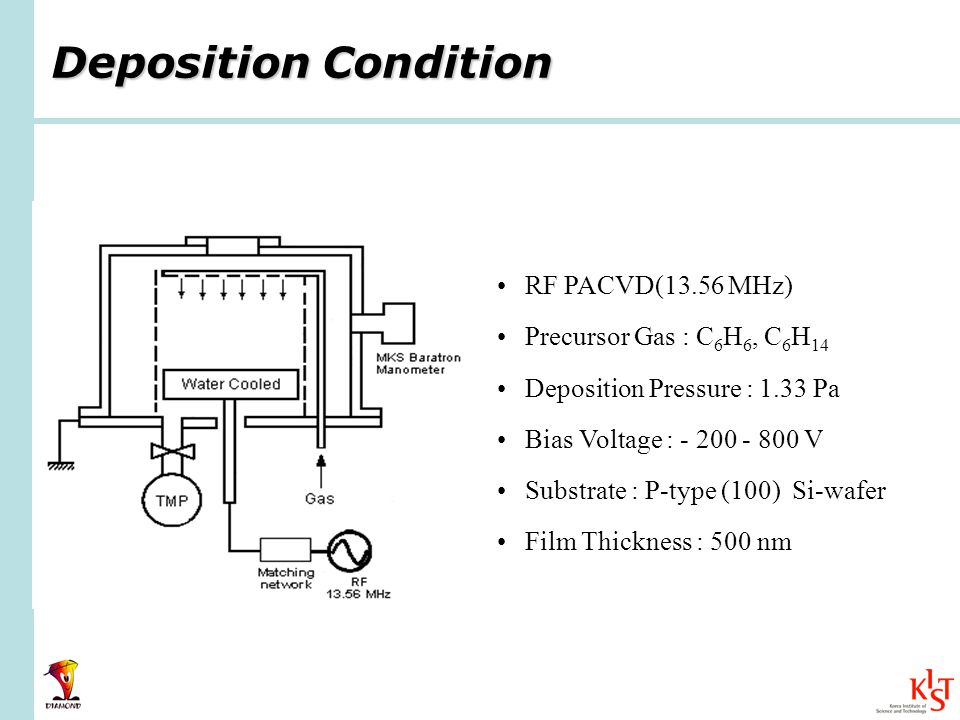 Deposition Condition RF PACVD(13.56 MHz) Precursor Gas : C 6 H 6, C 6 H 14 Deposition Pressure : 1.33 Pa Bias Voltage : - 200 - 800 V Substrate : P-ty