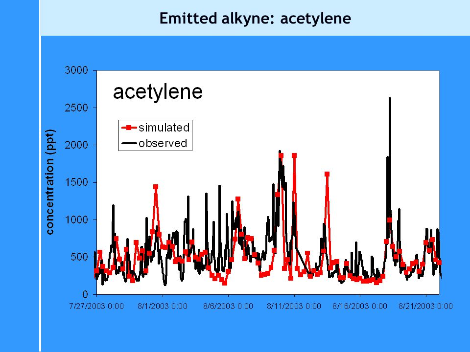 Emitted alkyne: acetylene