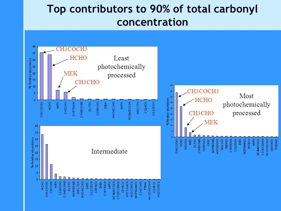 Top contributors to 90% of total carbonyl concentration Least photochemically processed Intermediate Most photochemically processed HCHO CH3COCH3 HCHO MEK CH3CHO MEK CH3CHO