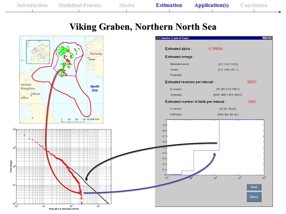 Statistical Process IntroductionModelEstimationApplication(s)Conclusion Viking Graben, Northern North Sea Application(s)Estimation