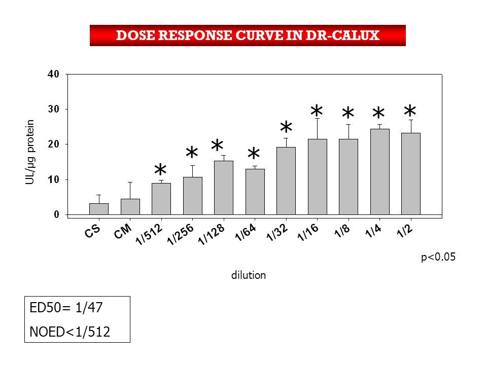 DOSE RESPONSE CURVE IN DR-CALUX ED50= 1/47 NOED<1/512 * * * ** * * * * UL/µg protein p<0.05 dilution