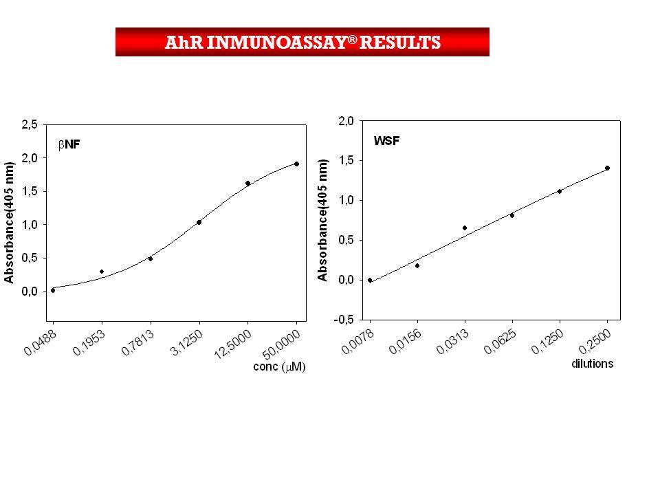 AhR INMUNOASSAY ® RESULTS
