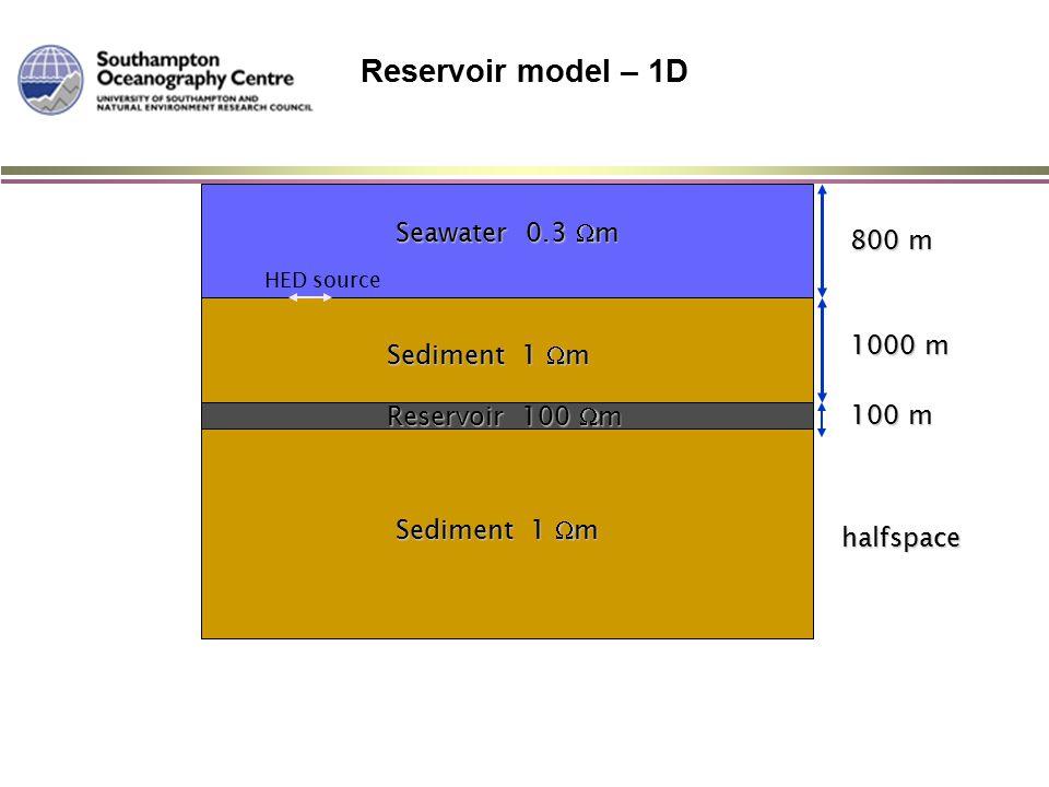 Seawater 0.3  m Sediment 1  m Reservoir 100  m 800 m 1000 m 100 m halfspace HED source Reservoir model – 1D
