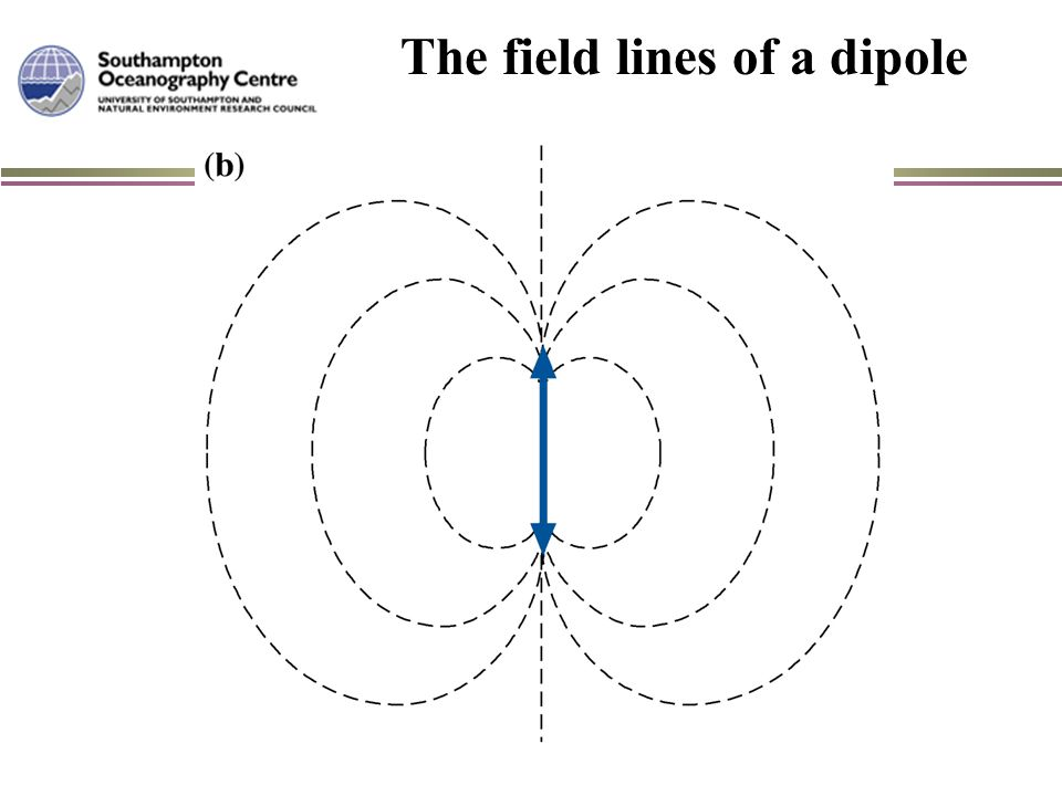 The field lines of a dipole
